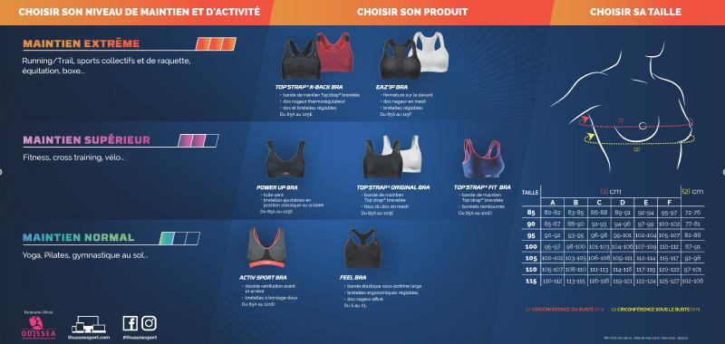 Odyssea - Thuasne - Comment choisir votre brassiere de sport 04