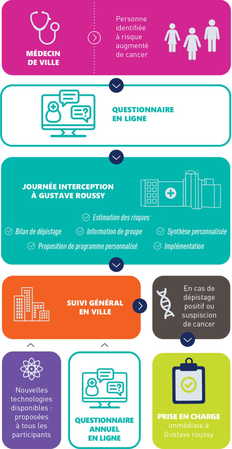 Odyssea-actus---Le-programme-Interception-de-Gustave-Roussy---infographie